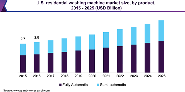 U.S. residential washing machine market size, by product, 2015 - 2025 (USD Billion)