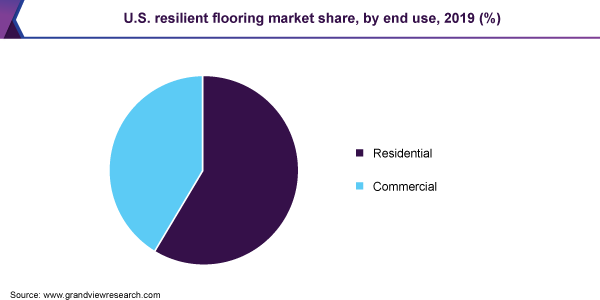 U.S. resilient flooring market share, by end use, 2019 (%)