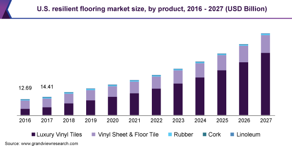 U.S. resilient flooring market size, by product, 2016 - 2027 (USD Billion)