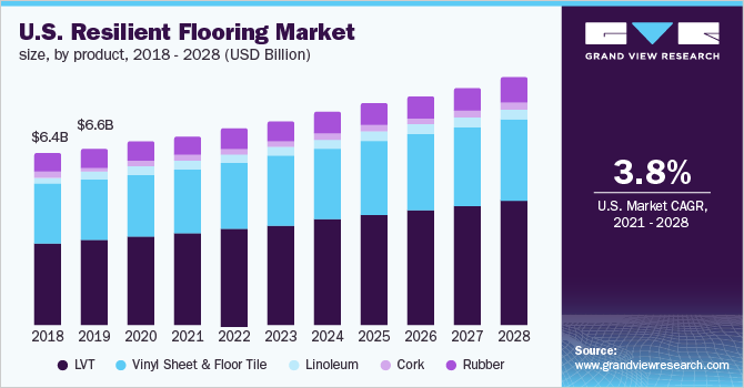 U.S. resilient flooring market