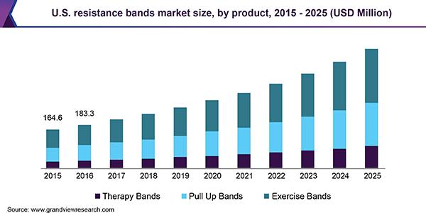 U.S. resistance bands market