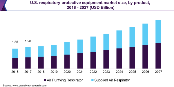 U.S. respiratory protective equipment market size, by product, 2016 - 2027 (USD Billion)