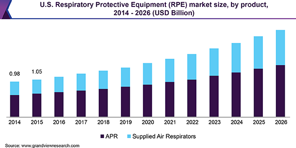 U.S. Respiratory Protective Equipment (RPE) market size, by product, 2014 - 2026 (USD Billion)