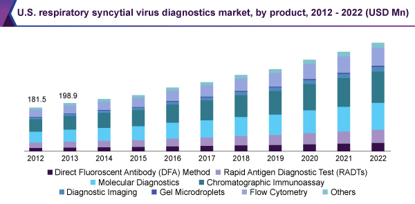 U.S. respiratory syncytial virus diagnostics market, by product, 2012 - 2022 (USD Million)