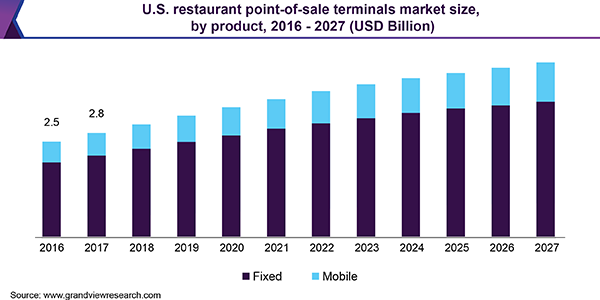 U.S. restaurant point-of-sale terminals market