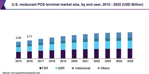 U.S. restaurant POS terminal market size, by end user, 2015 - 2025 (USD Billion)