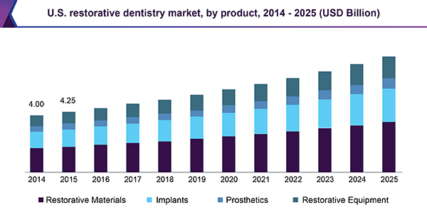 U.S. restorative dentistry market, by product, 2014 - 2025 (USD Billion)