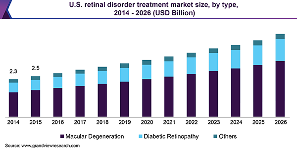 U.S. retinal disorder treatment market size, by type, 2014 - 2026 (USD Billion)