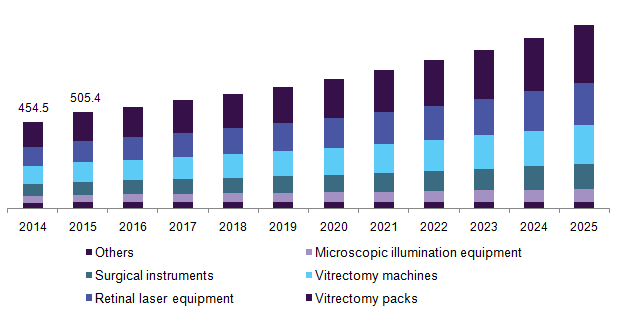 U.S. retinal surgery devices market by product, 2014 - 2025 (USD Million)