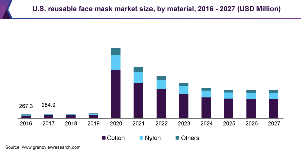 U.S. reusable face mask market size