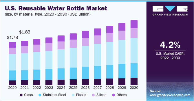 U.S. reusable water bottle market