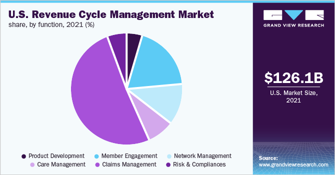 U.S. revenue cycle management market share, by end use, 2017 (%)