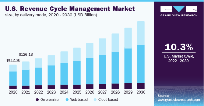U.S. revenue cycle management market size, by product, 2014 - 2025 (USD Billion)