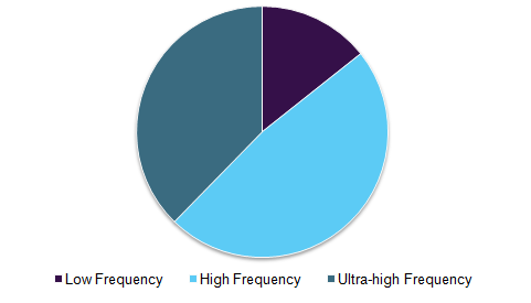 U.S. RFID market, by frequency, 2015 (%)
