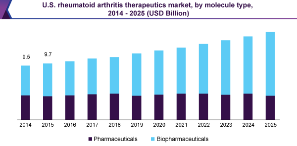 U.S. rheumatoid arthritis therapeutics market, by molecule type, 2014 - 2025 (USD Billion)