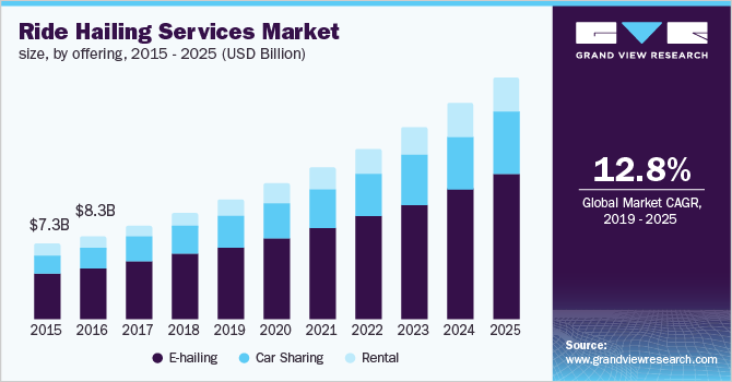 U.S. ride hailing services market size, by offering, 2015 - 2025 (USD Billion)