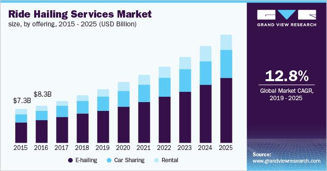 U.S. ride hailing services market size, by offering, 2015 - 2025 (USD Billion)
