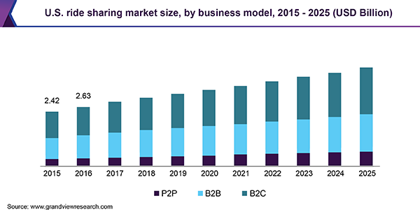 U.S. ride sharing market size, by business model, 2015 - 2025 (USD Billion)