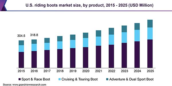 U.S. riding boots Market