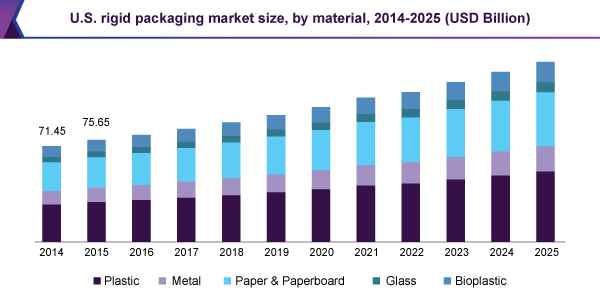 U.S. rigid packaging market