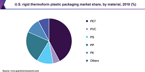 U.S. rigid thermoform plastic packaging market share, by material, 2018 (%)