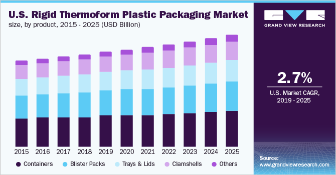 U.S. rigid thermoform plastic packaging market size, by product, 2013 - 2025 (USD Billion)