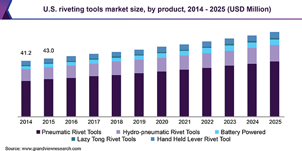 U.S. riveting tools market size, by product, 2014 - 2025 (USD Million)