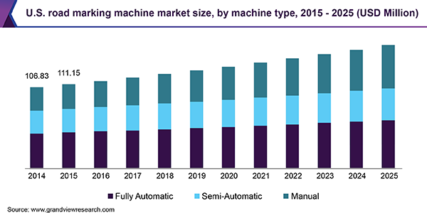 U.S. road marking machine market size, by machine type, 2015 - 2025 (USD Million)