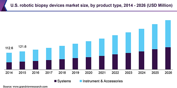 U.S. robotic biopsy devices Market