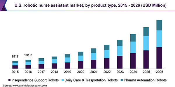 U.S. robotic nurse assistant market, by product type, 2015 - 2026 (USD Million)