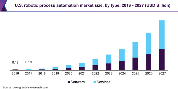 U.S. robotic process automation market size, by type, 2016 - 2027 (USD Billion)
