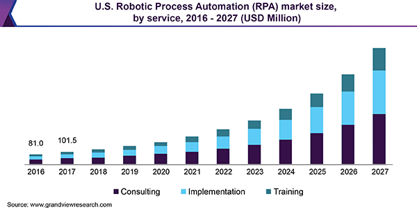 U.S. Robotic Process Automation (RPA) market