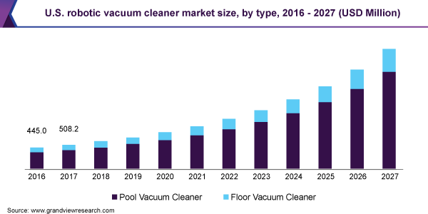 U.S. robotic vacuum cleaner market size, by type, 2016 - 2027 (USD Million)