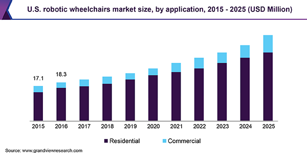 U.S.A-Robotic-Wheelchairs-Market-Size-by-Application