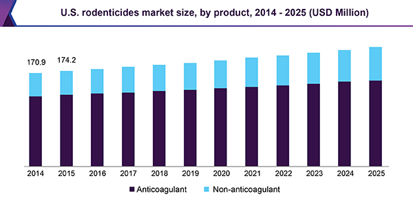 U.S. rodenticides market size, by product, 2014 - 2025 (USD Million)