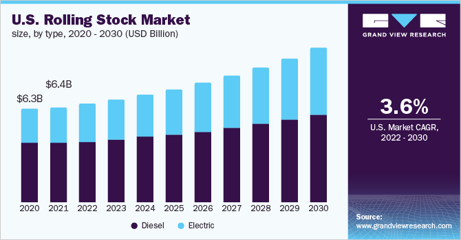 U.S. rolling stock market, by type, 2014 - 2025 (USD Billion)