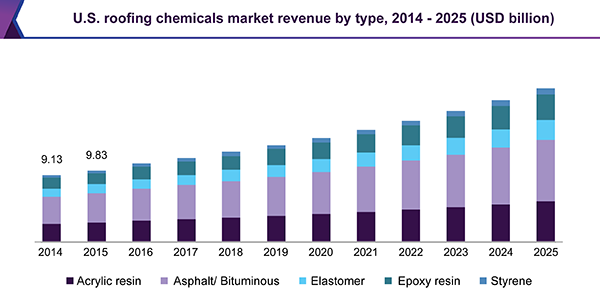 U.S. roofing chemicals market