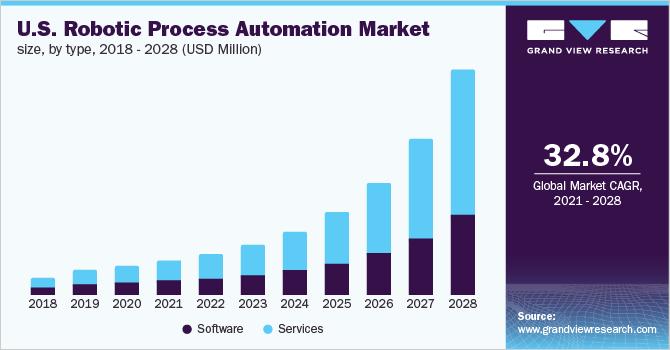 U.S. RPA market size, by type, 2016 - 2028 (USDMillion)
