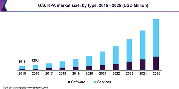 Robotic Process Automation Market | RPA Industry Report
