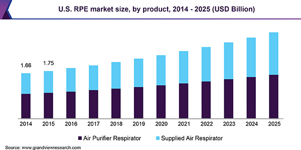 U.S. RPE market