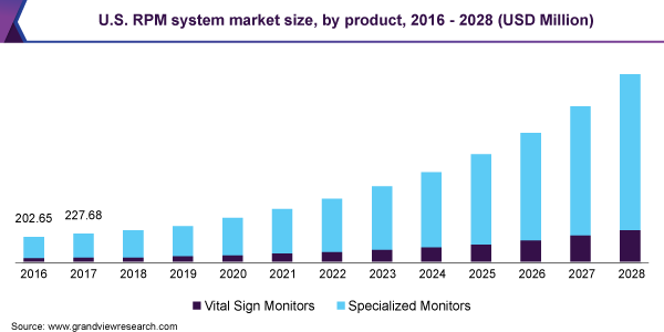 U.S. RPM system market size, by product, 2016 - 2028 (USD Million)