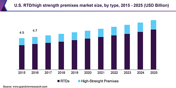 U.S. RTD/high strength premixes market