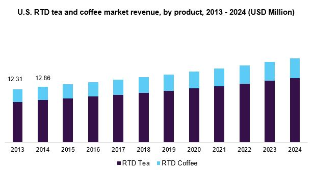 U.S. RTD tea and Coffee market
