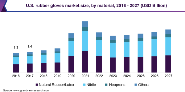 U.S. rubber gloves market size, by material, 2016 - 2027 (USD Billion)