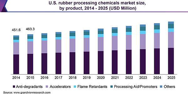 U.S. rubber processing chemicals market