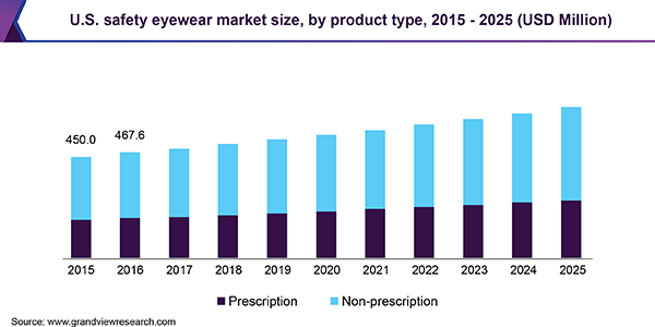 U.S. safety eyewear market