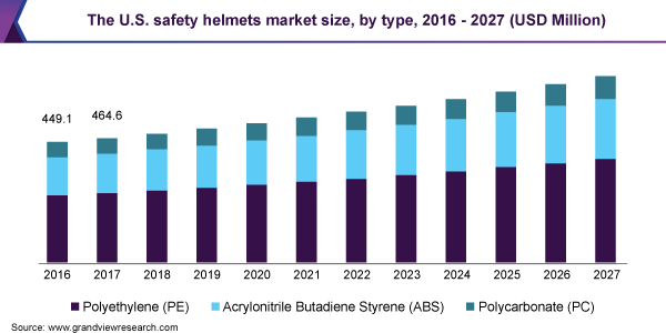 The U.S. safety helmets market size, by type, 2016 - 2027 (USD Million)