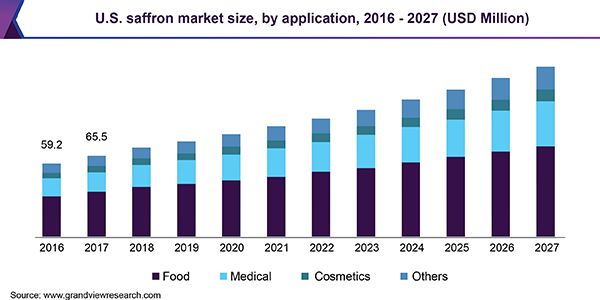 U.S. saffron market revenue, by application, 2014 - 2025 (USD Million)