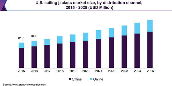 U.S. sailing jackets market size, by distribution channel, 2015 - 2025 (USD Million)