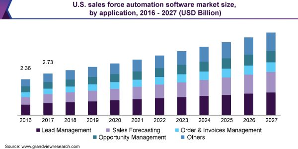 U.S. sales force automation software market size